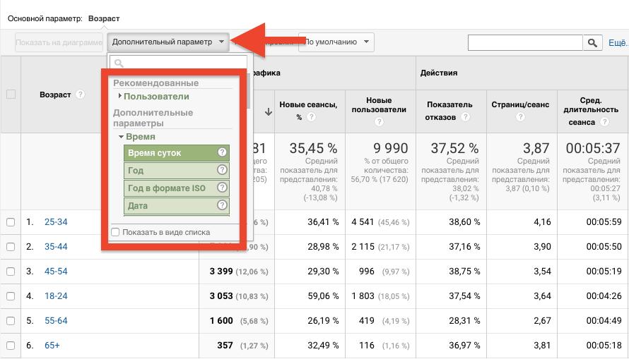 Бесплатная раскрутка сайта: веб-аналитика