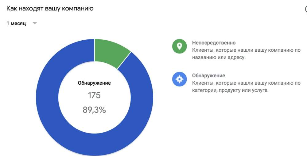 Статистика Google Business