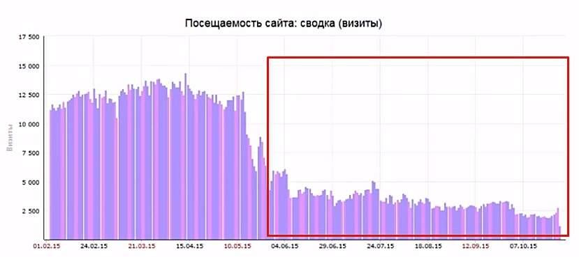 Санкции яндекса за накрутку поведенческих факторов рекламой продвижение сайтов
